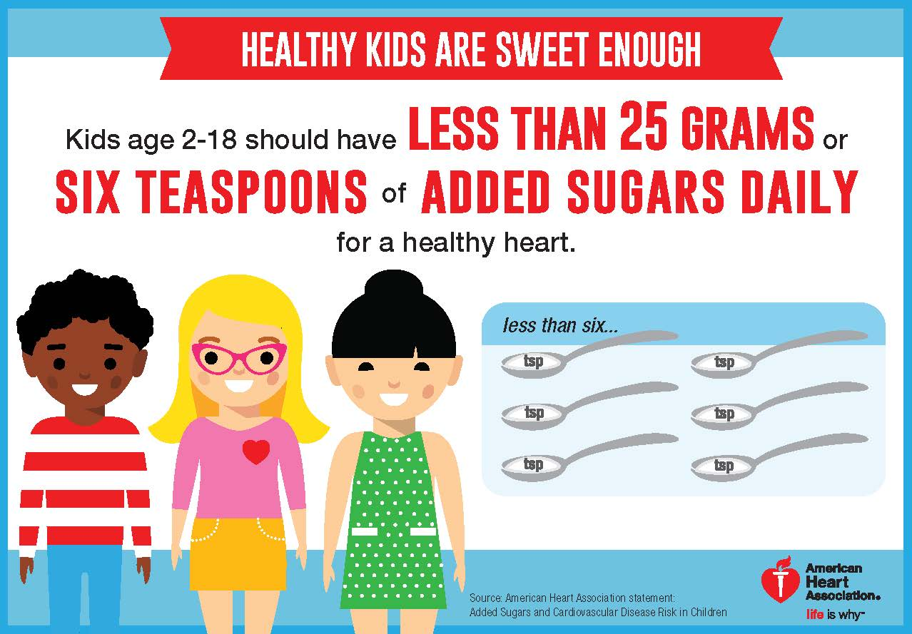 News Roundup: Recommendations for Added Sugar Intake for Teens and Children